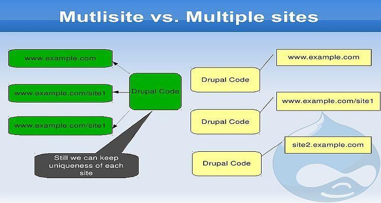 Bagaimana Membuat Multi Site Drupal Menggunakan Cpanel